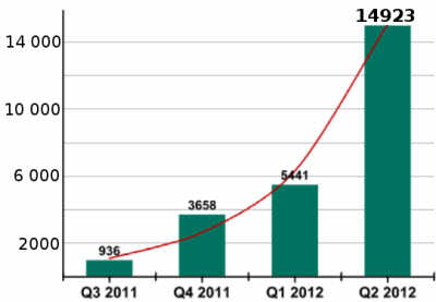 Kaspersky Lab's Database Chart for Q3 2011 - Q2 2012