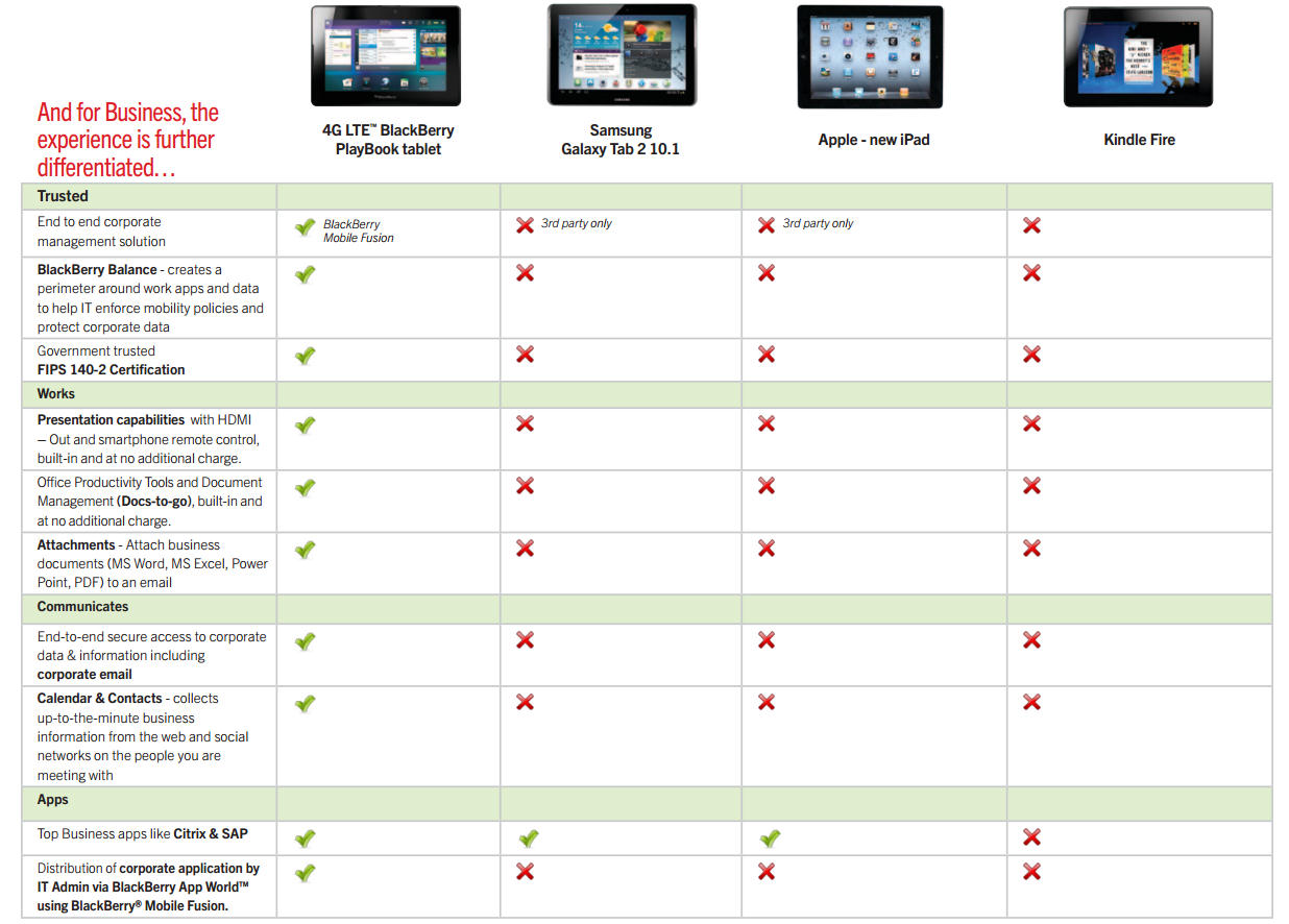 tablet comparison chart 2012 amazon apple blackberry and samsung tech maestro. Black Bedroom Furniture Sets. Home Design Ideas