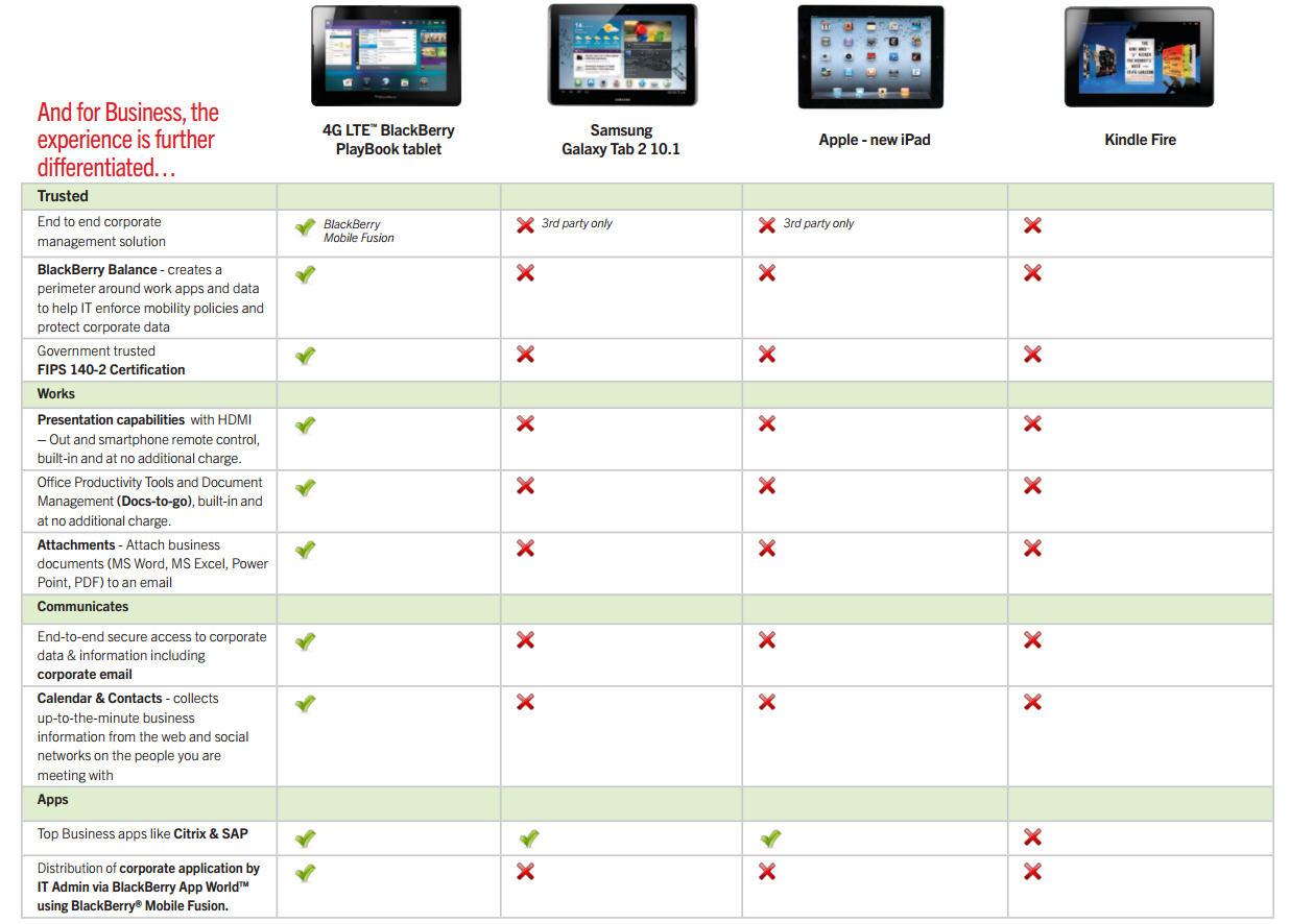 tablet comparison chart 2012 amazon apple blackberry and samsung tech maestro. Black Bedroom Furniture Sets. Home Design Ideas