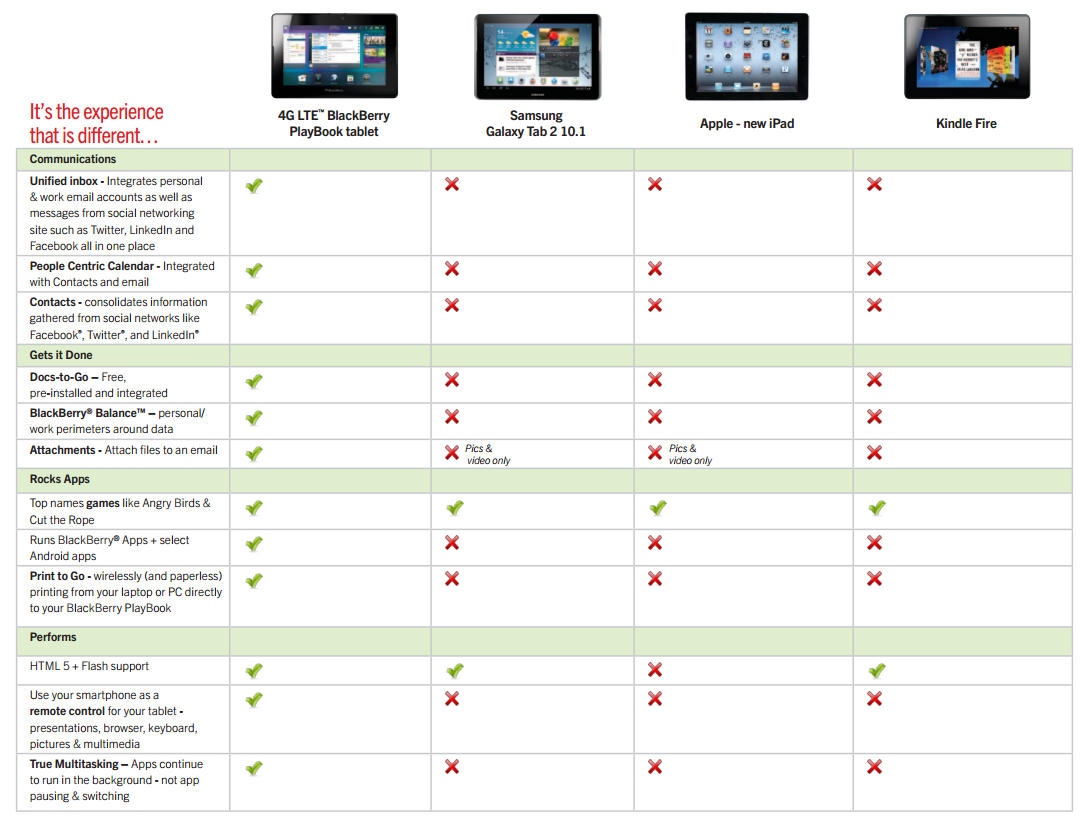 Tablet Comparison Chart 2012 (Amazon, Apple, BlackBerry and