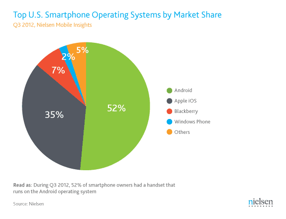 smartphone operating system market share 2012 us